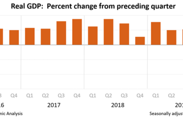 The U.S. Gross Domestic Product Tumbles 4.8%